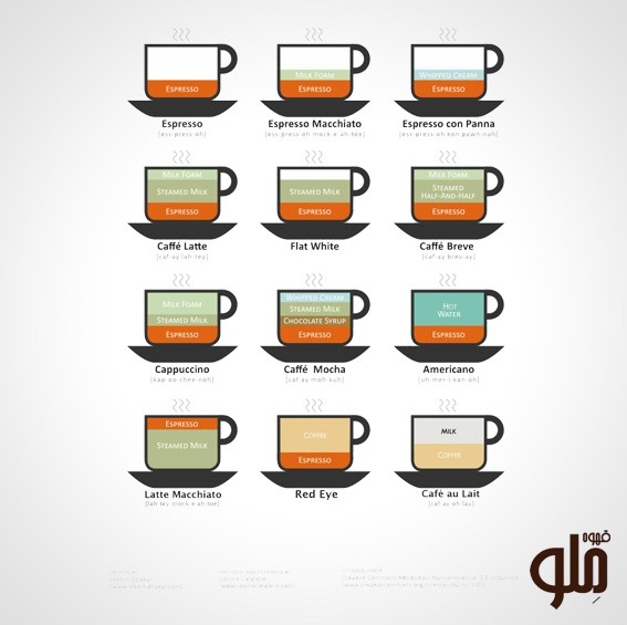 تفاوت میان قهوه ها در چیست؟