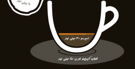 اینفوگرافی قهوه(کافه لاته caf'e latte)
