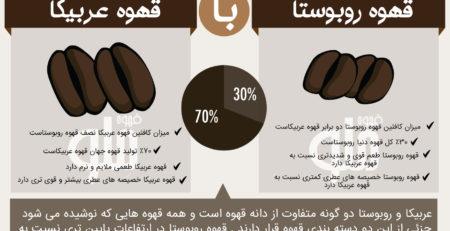 قهوه عربیکا و روبوستا چه تفاوت هایی دارند