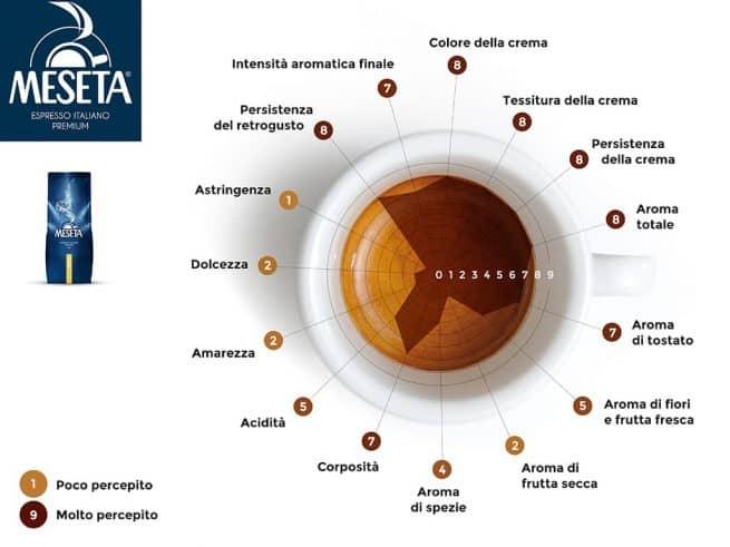 نمودار ویژگی های عطری و طعمی مزتا مدل Espresso Bar