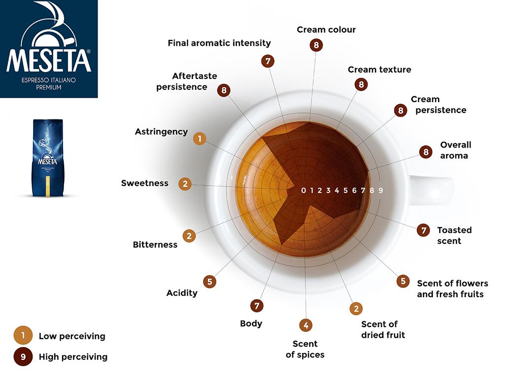نمودار عطری و طعمی قهوه مزتا مدل oro bar