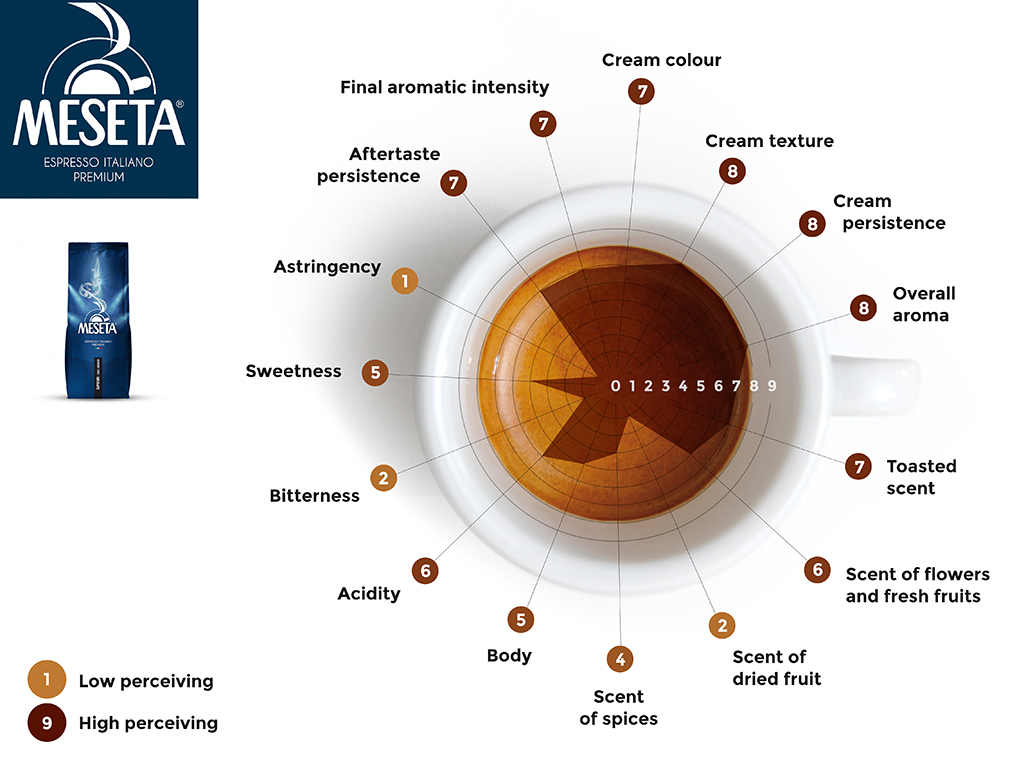 نمودار عطری و طعمی قهوه مزتا مدل سوپریمو