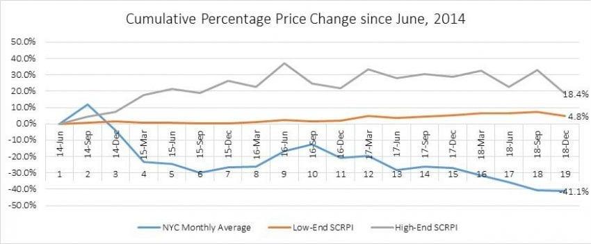 تغییر درصد افزایشی قیمت خرده فروشی و اجناس از ماه جون سال 2014
