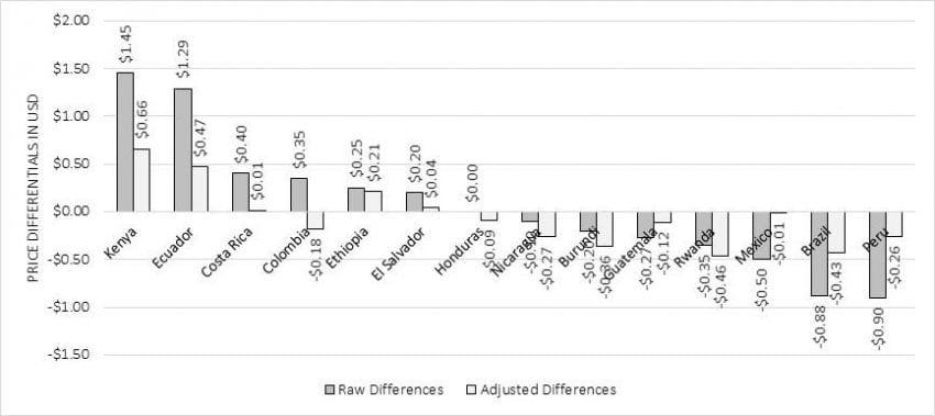 تفاوت قیمت قهوه اسپشالتی در کشورها – خام و تنظیم شده (برای کیفیت و کمیت)
