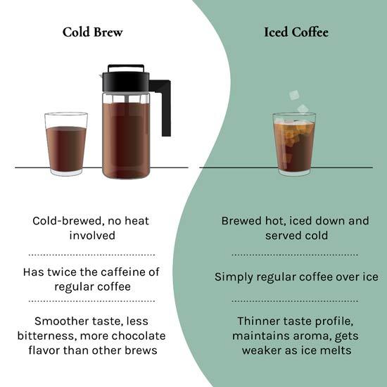 قهوهی سرد دمی در مقابل قهوهی سرد تفاوتهایشان چیست؟